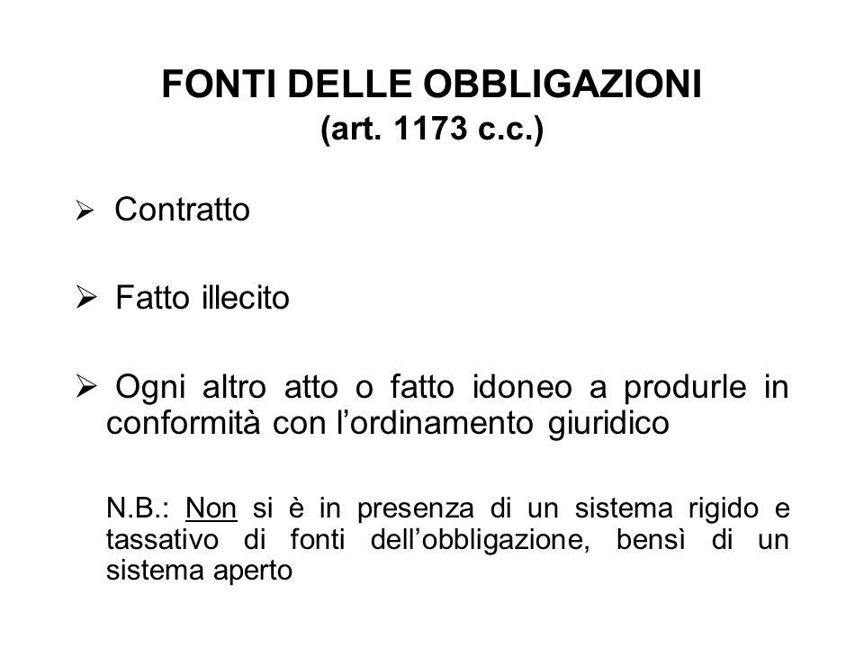 FONTI DELLE OBBLIGAZIONI (art. 1173 c.c.)