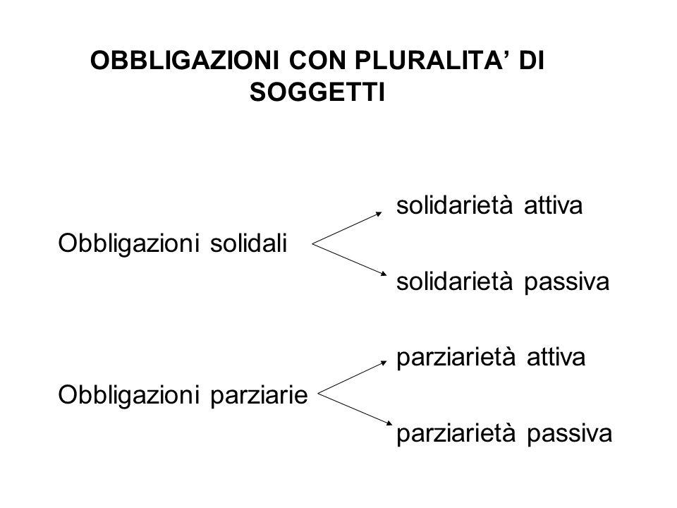 OBBLIGAZIONI CON PLURALITA' DI SOGGETTI