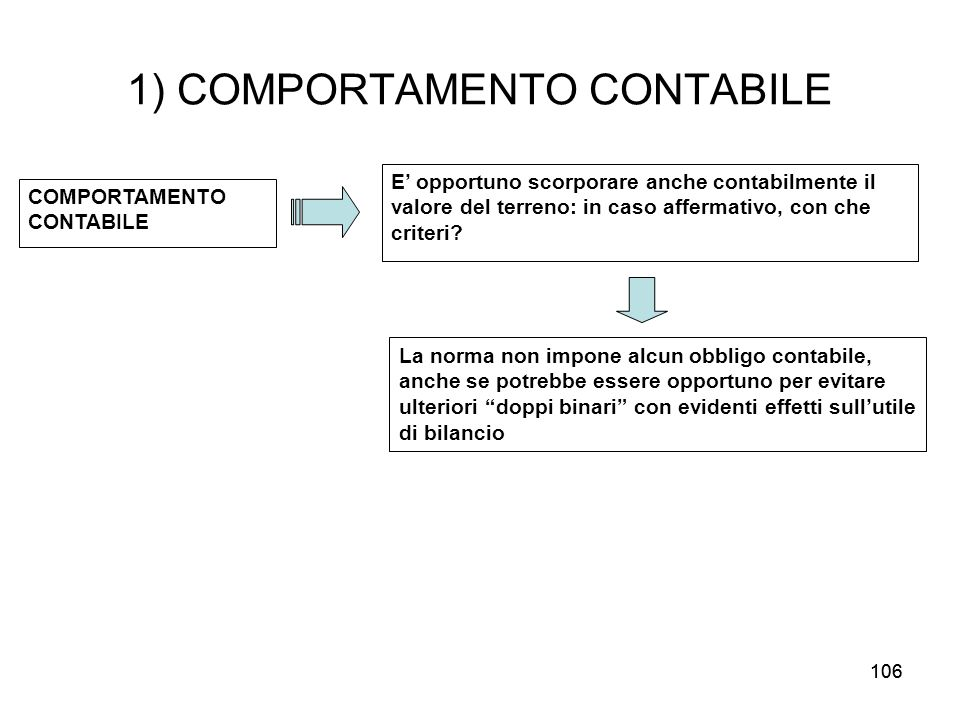 1) COMPORTAMENTO CONTABILE