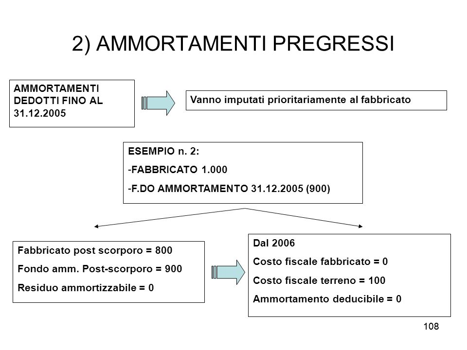 2) AMMORTAMENTI PREGRESSI