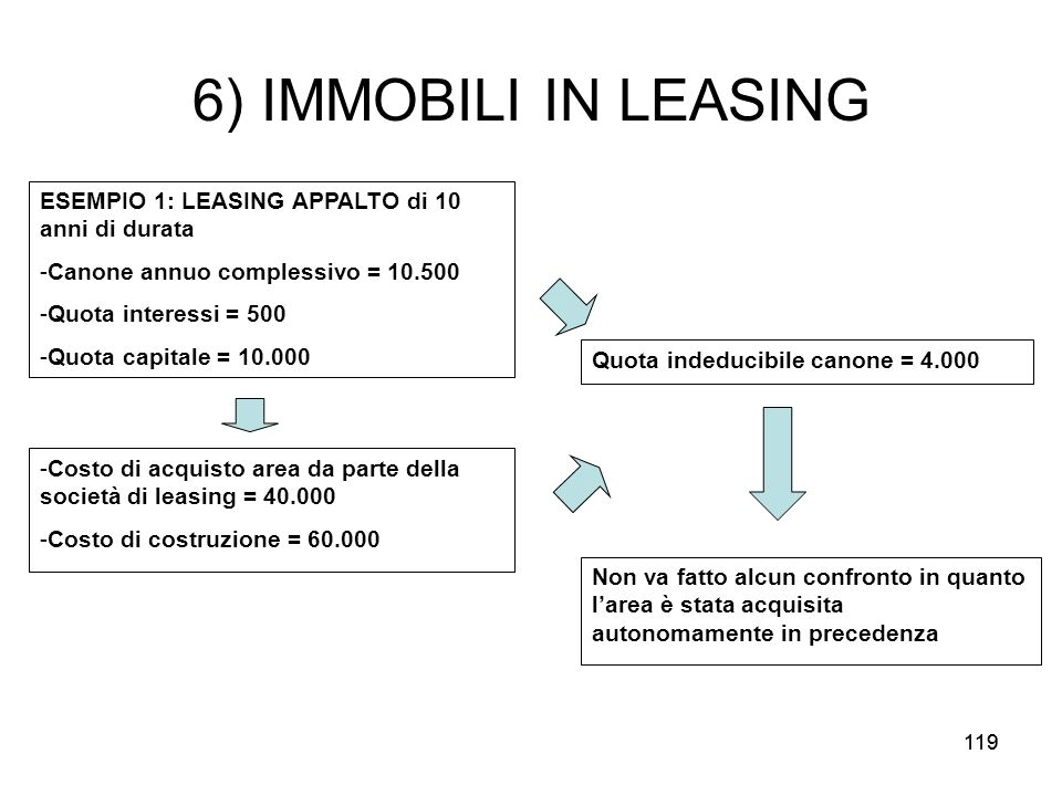 6) IMMOBILI IN LEASING ESEMPIO 1: LEASING APPALTO di 10 anni di durata