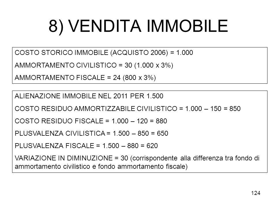 8) VENDITA IMMOBILE COSTO STORICO IMMOBILE (ACQUISTO 2006) = 1.000