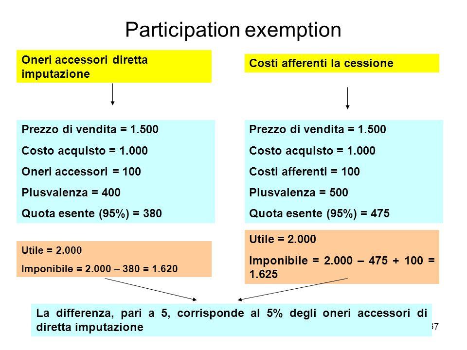 Participation exemption