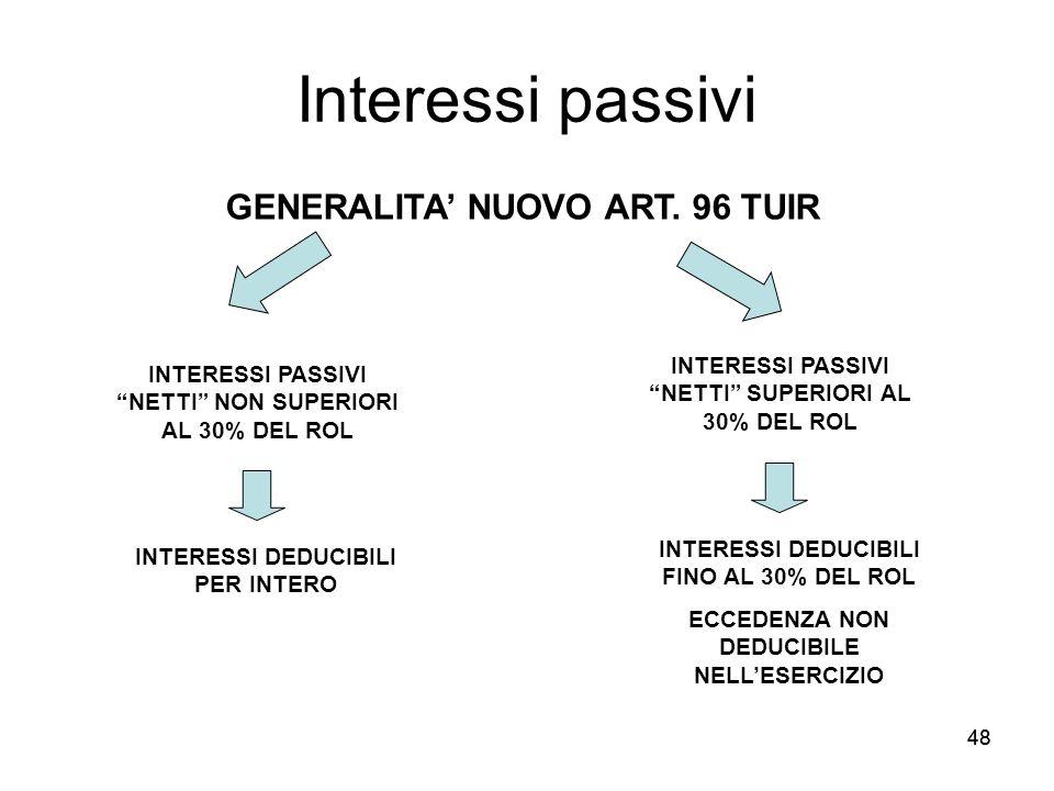 Interessi passivi GENERALITA' NUOVO ART. 96 TUIR