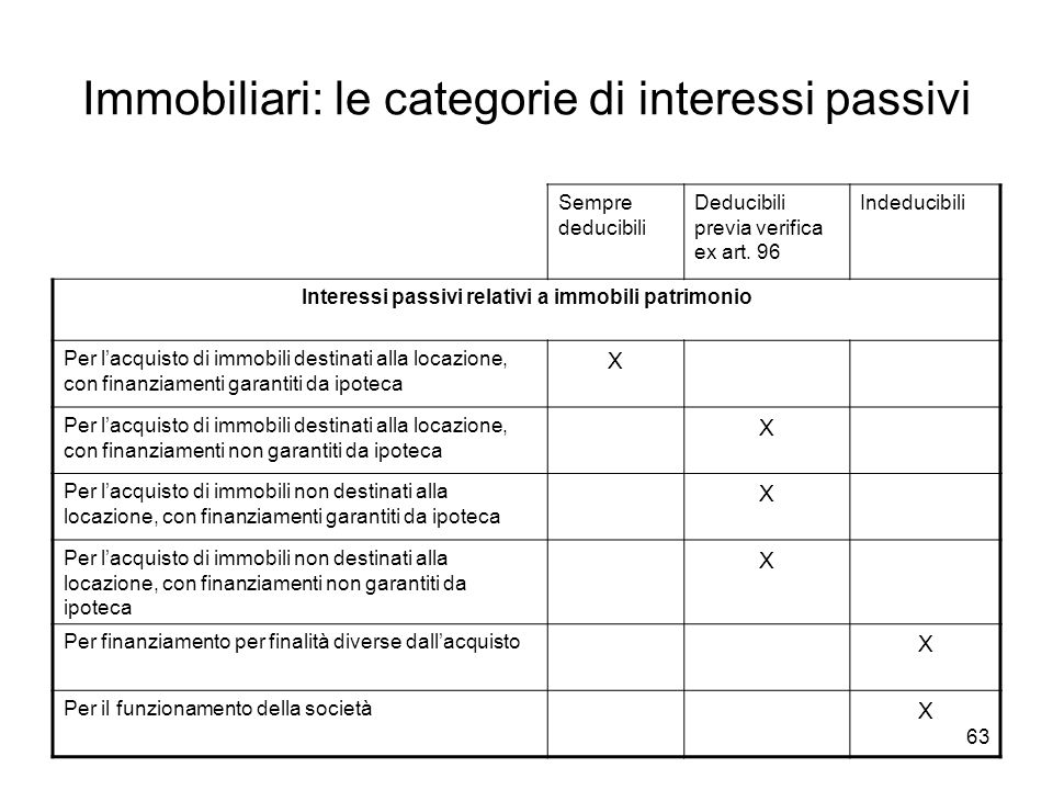 Immobiliari: le categorie di interessi passivi