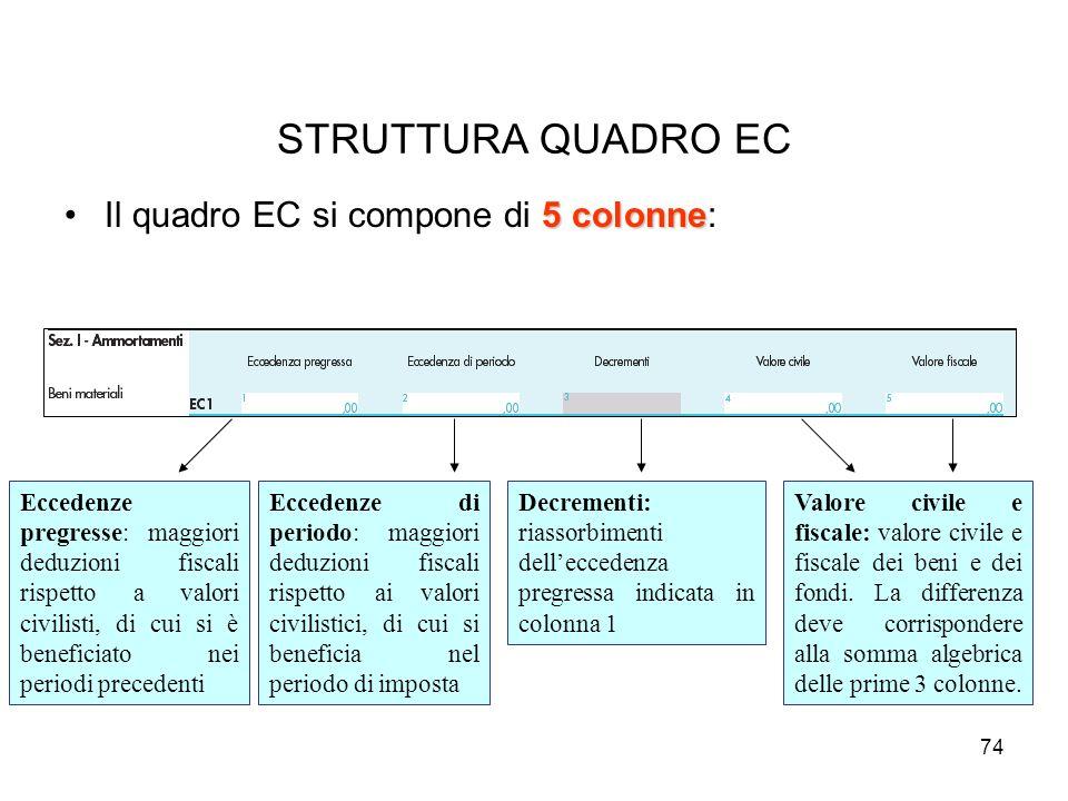 STRUTTURA QUADRO EC Il quadro EC si compone di 5 colonne: