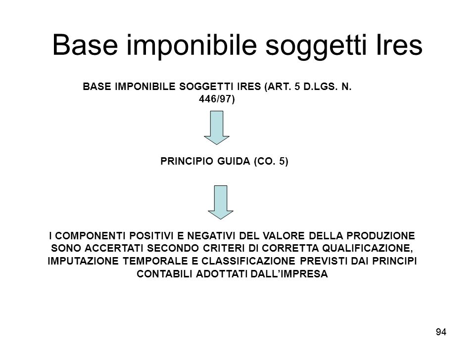 Base imponibile soggetti Ires