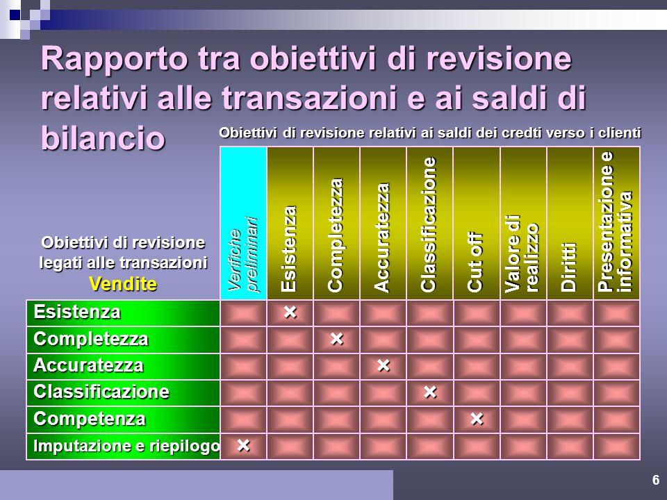 Rapporto tra obiettivi di revisione relativi alle transazioni e ai saldi di bilancio