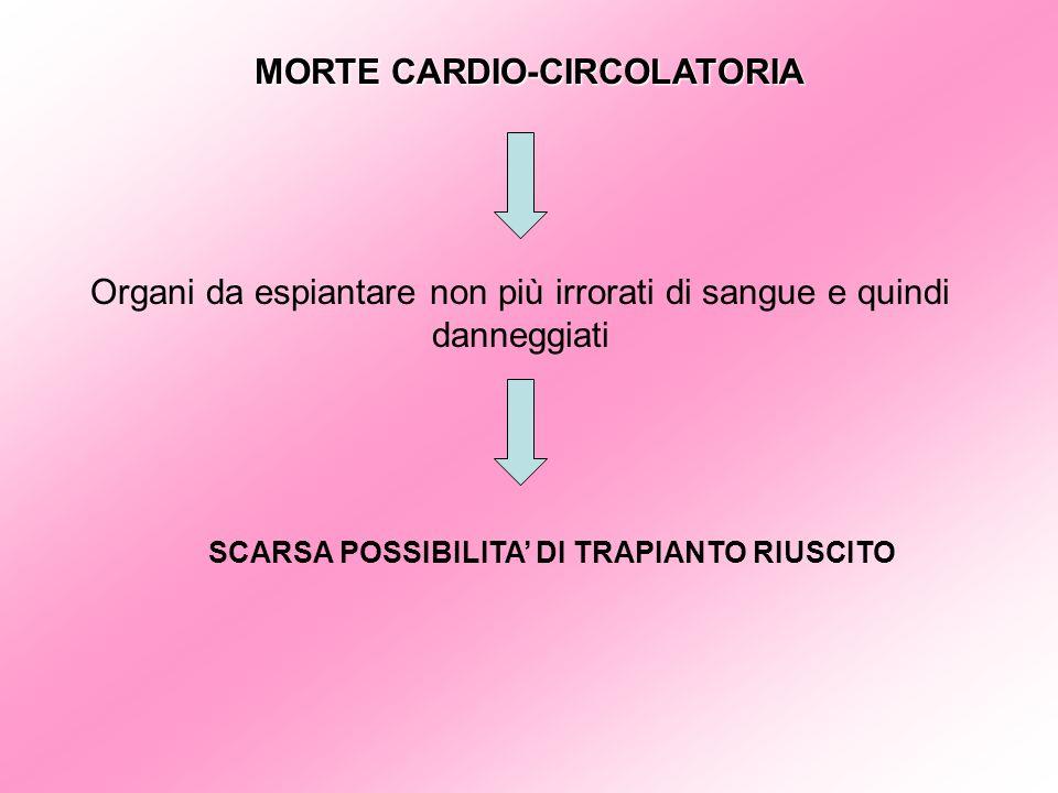 MORTE CARDIO-CIRCOLATORIA SCARSA POSSIBILITA' DI TRAPIANTO RIUSCITO
