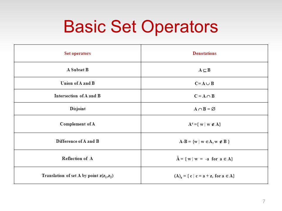 Basic Set Operators Set operators Denotations A Subset B A  B