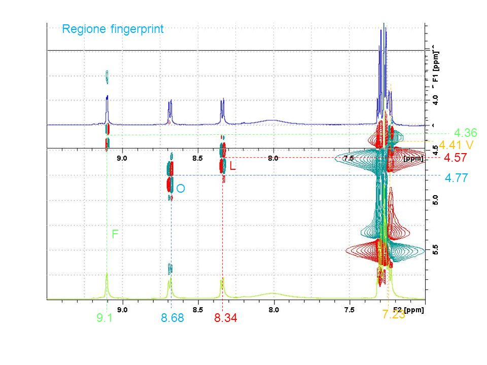 Regione fingerprint 4.36 4.41 V 4.57 4.77 8.68 8.34 9.1 7.23 L O F
