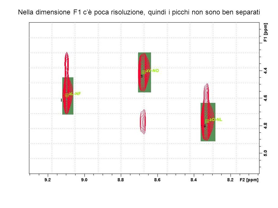 Nella dimensione F1 c'è poca risoluzione, quindi i picchi non sono ben separati