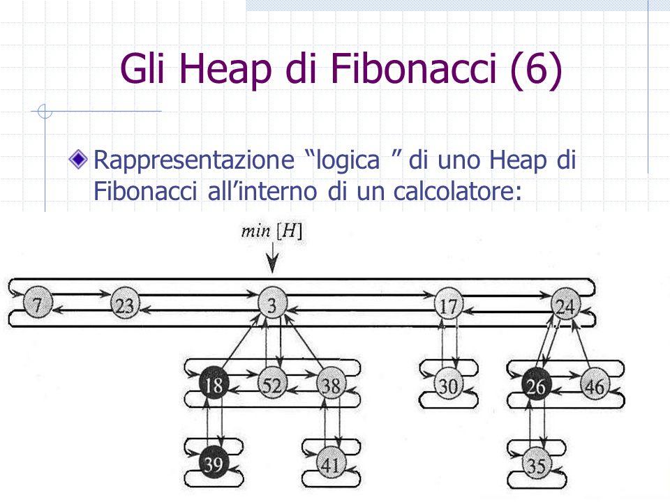 Gli Heap di Fibonacci (6)