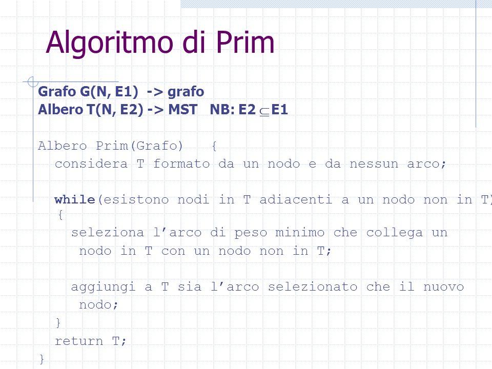 Algoritmo di Prim Grafo G(N, E1) -> grafo
