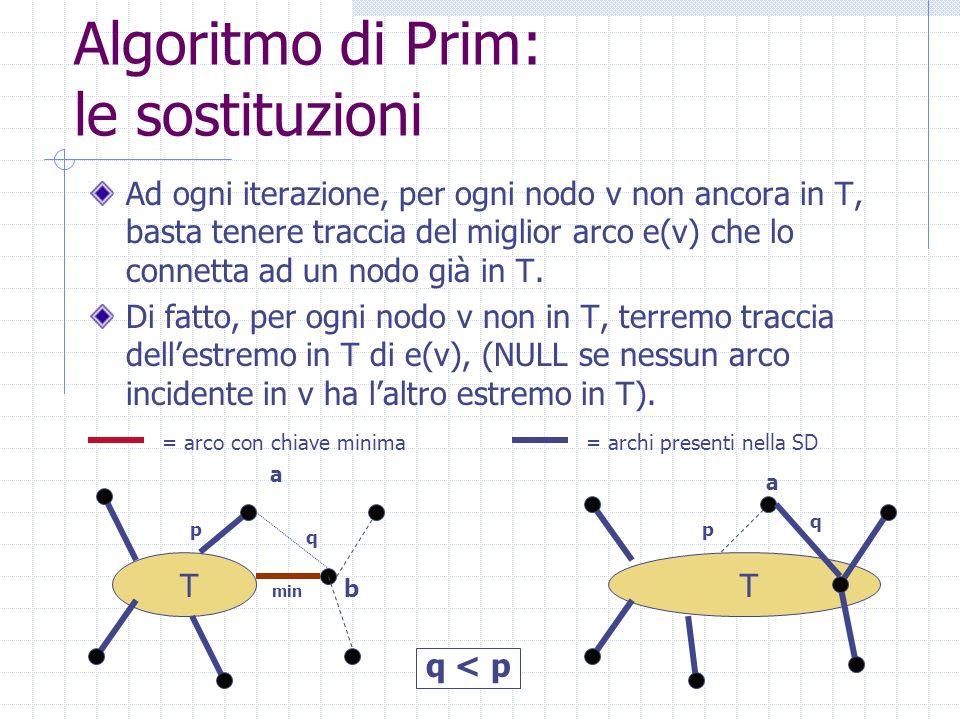 Algoritmo di Prim: le sostituzioni