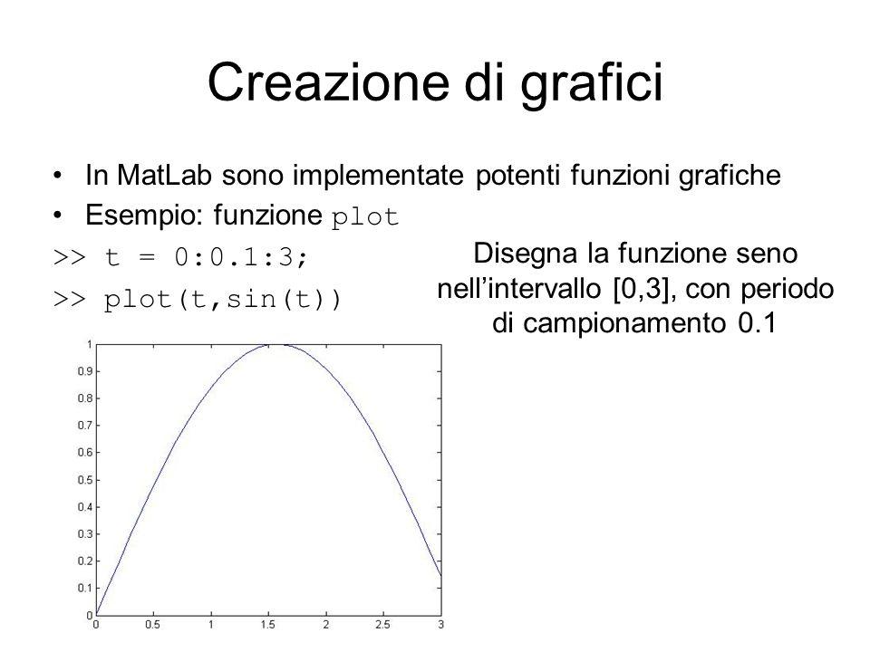 Creazione di grafici In MatLab sono implementate potenti funzioni grafiche. Esempio: funzione plot.