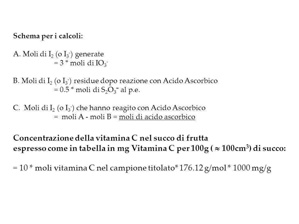 Concentrazione della vitamina C nel succo di frutta