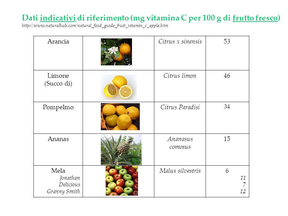Dati indicativi di riferimento (mg vitamina C per 100 g di frutto fresco)
