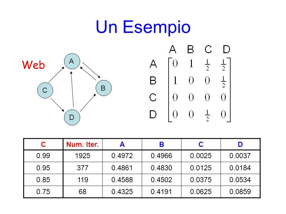 Un Esempio Web A B C D C Num. Iter. A B D 0.99 1925 0.4972 0.4966