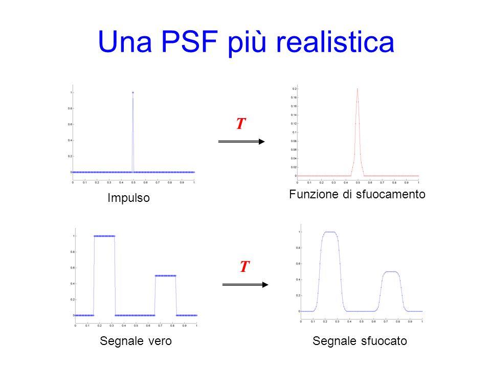 Una PSF più realistica T T Funzione di sfuocamento Impulso