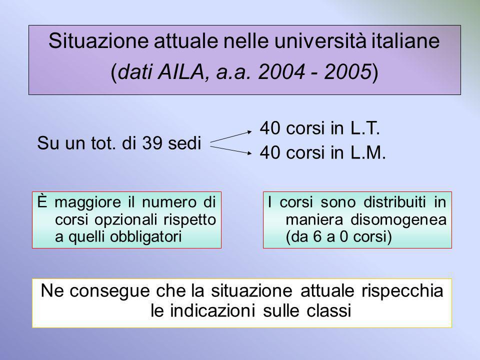 Situazione attuale nelle università italiane