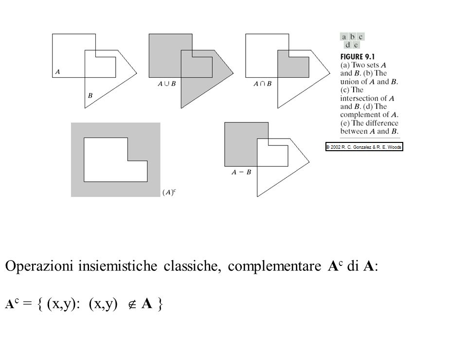 Operazioni insiemistiche classiche, complementare Ac di A: