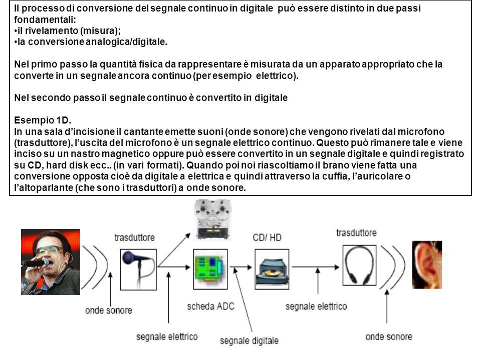 Il processo di conversione del segnale continuo in digitale può essere distinto in due passi fondamentali: