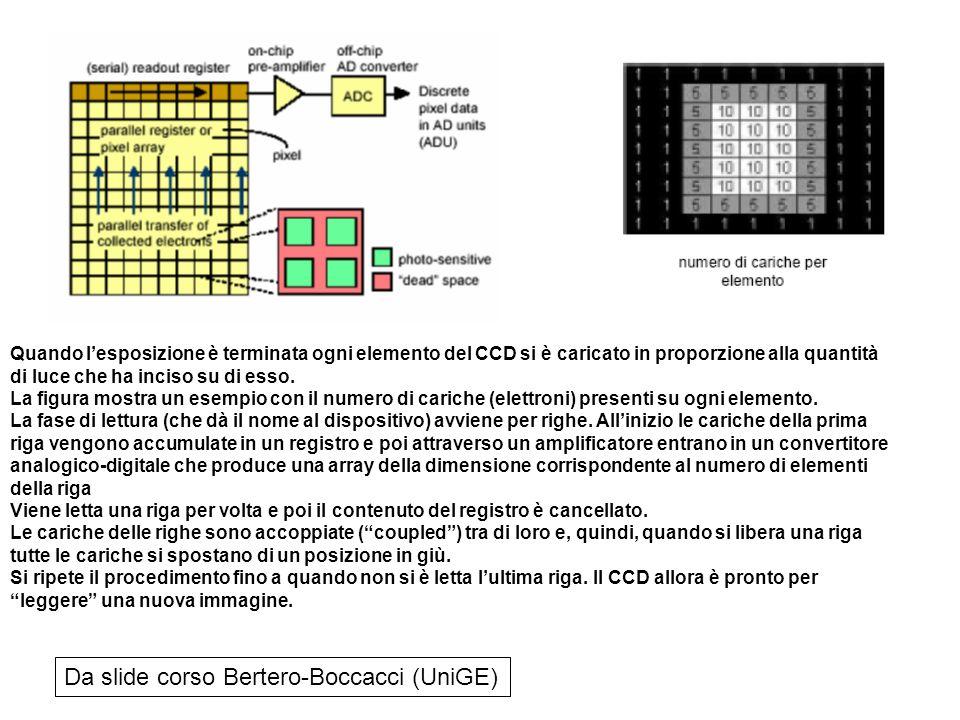 Da slide corso Bertero-Boccacci (UniGE)