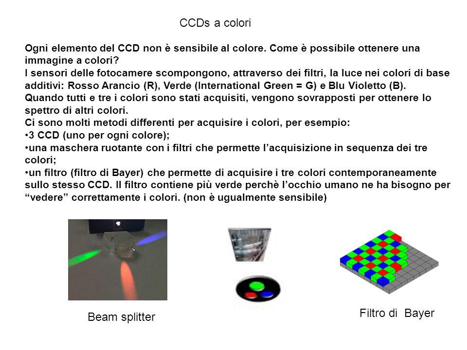 CCDs a colori Filtro di Bayer Beam splitter