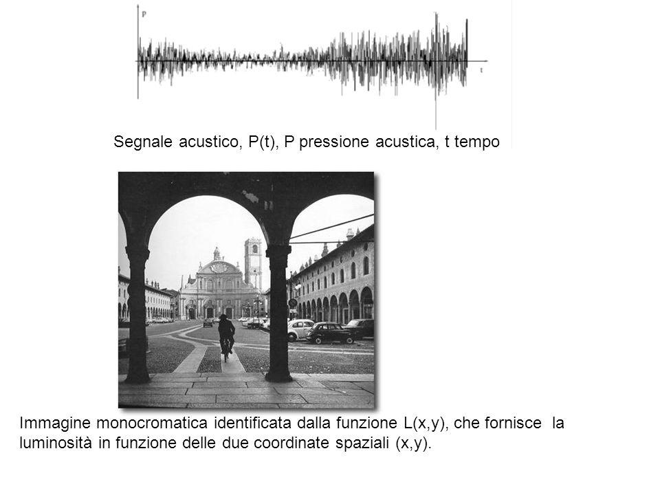 Segnale acustico, P(t), P pressione acustica, t tempo