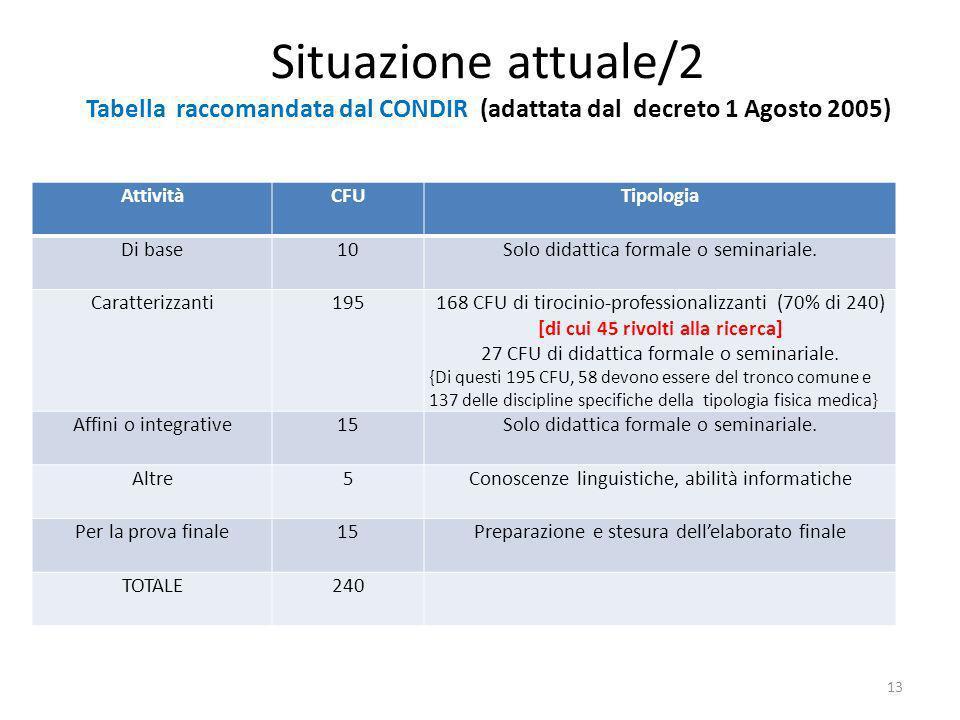 Situazione attuale/2 Tabella raccomandata dal CONDIR (adattata dal decreto 1 Agosto 2005)