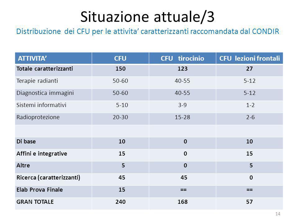 Situazione attuale/3 Distribuzione dei CFU per le attivita' caratterizzanti raccomandata dal CONDIR