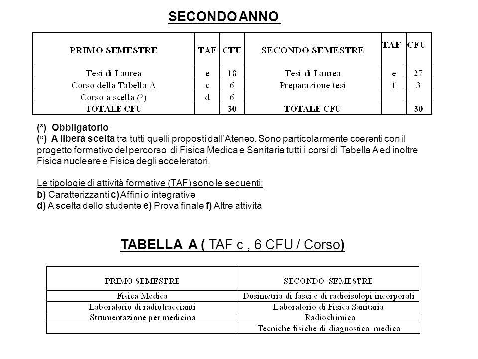 TABELLA A ( TAF c , 6 CFU / Corso)