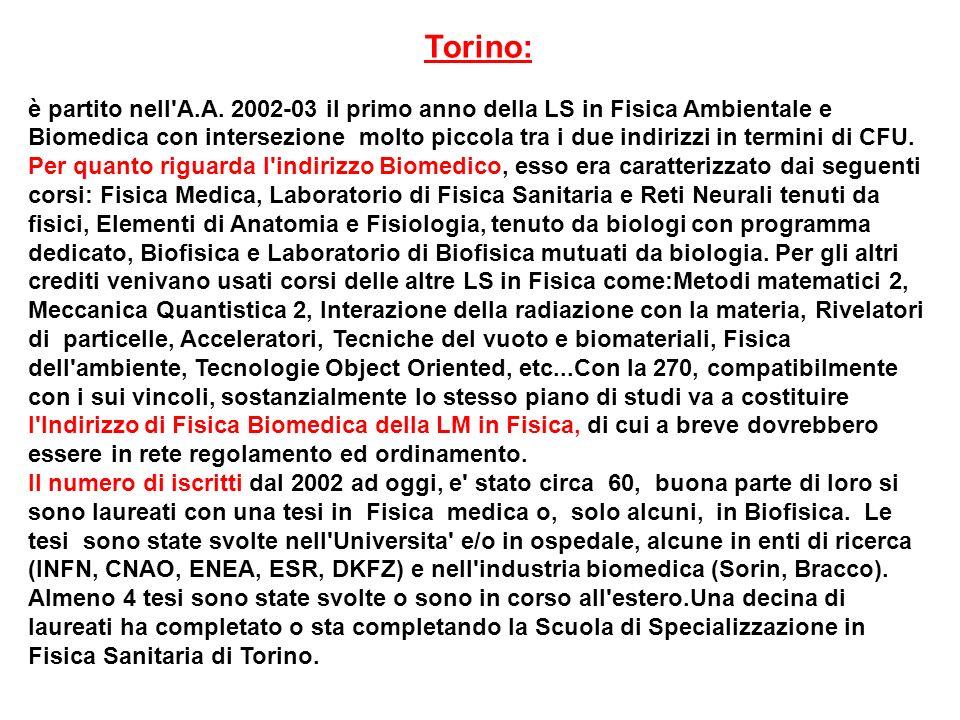 Torino: