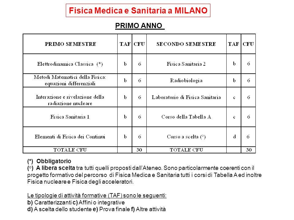 Fisica Medica e Sanitaria a MILANO
