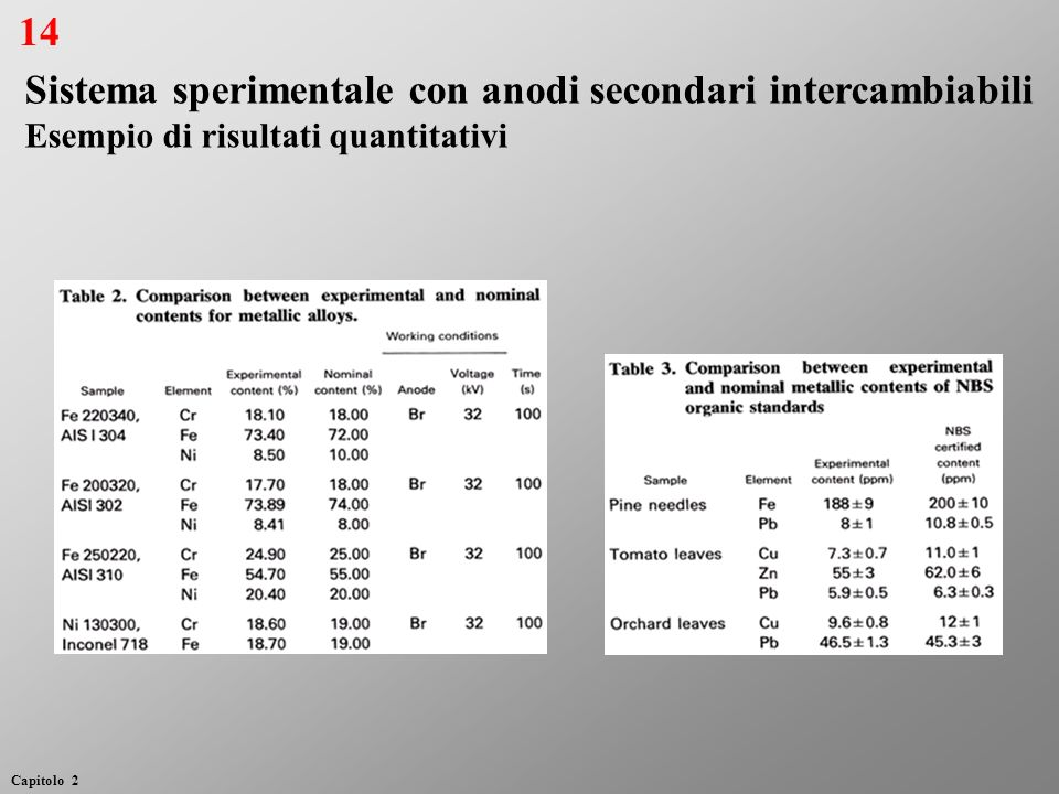 Sistema sperimentale con anodi secondari intercambiabili