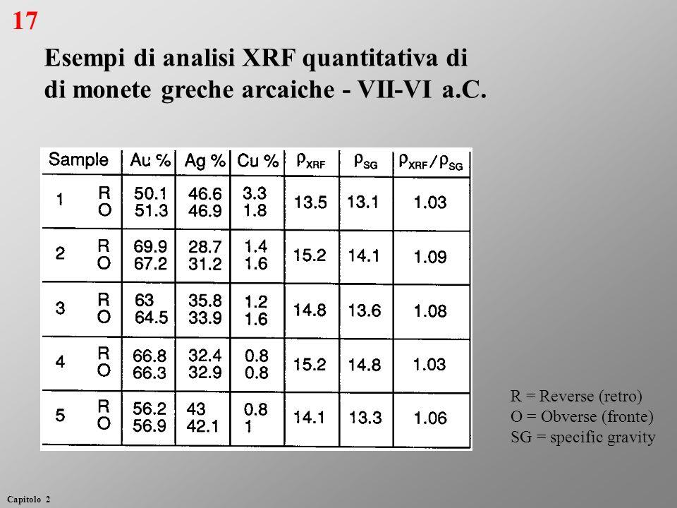 Esempi di analisi XRF quantitativa di