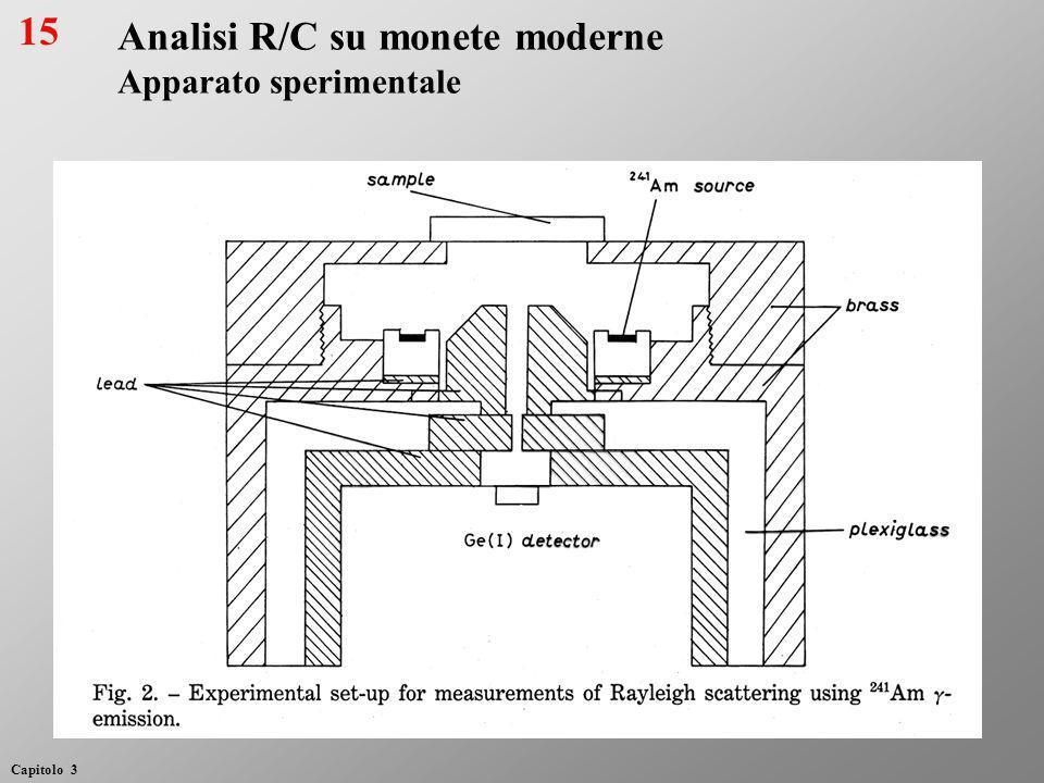 Analisi R/C su monete moderne