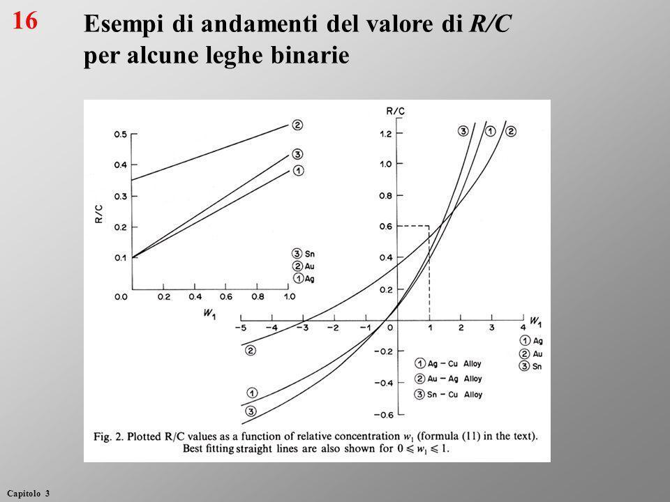 Esempi di andamenti del valore di R/C per alcune leghe binarie