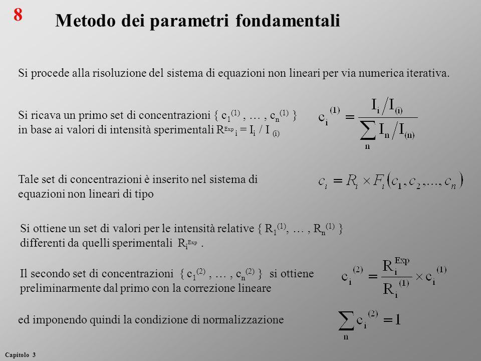 Metodo dei parametri fondamentali
