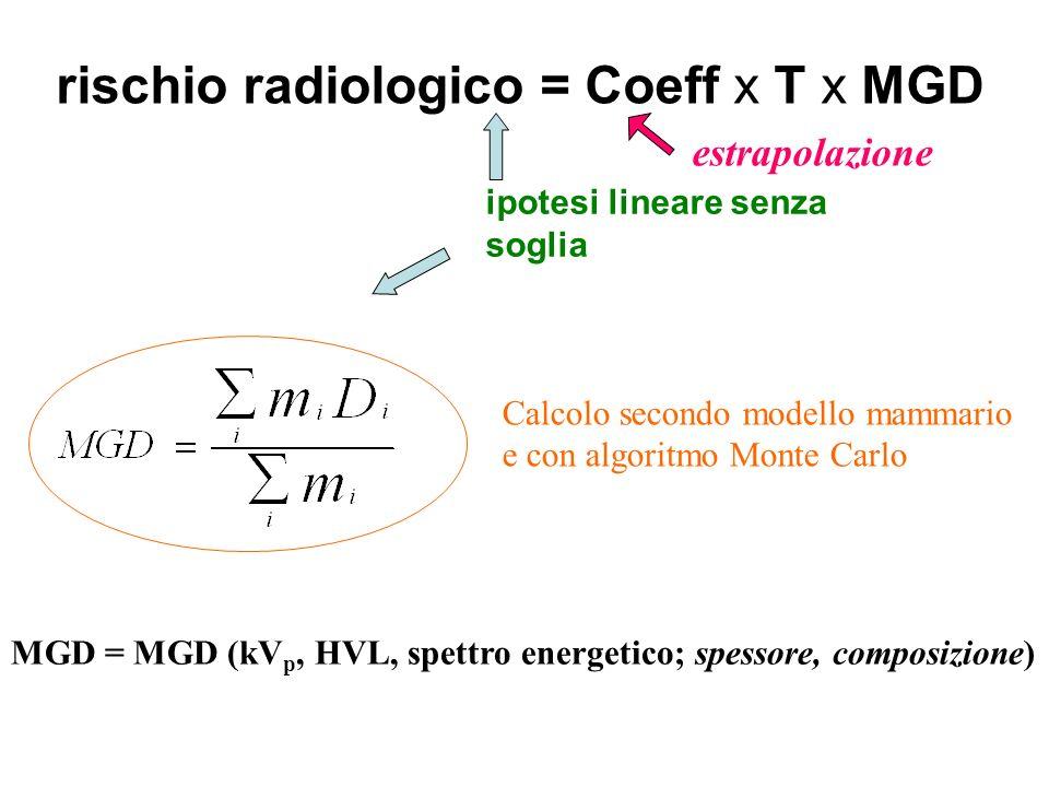 rischio radiologico = Coeff x T x MGD