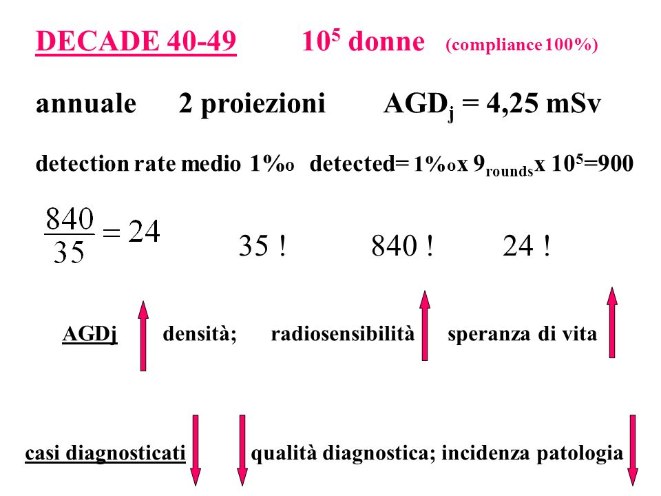 35 ! 840 ! 24 ! DECADE 40-49 105 donne (compliance 100%)