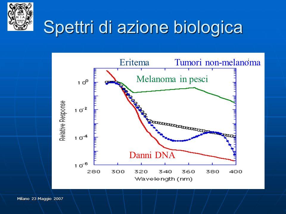 Spettri di azione biologica