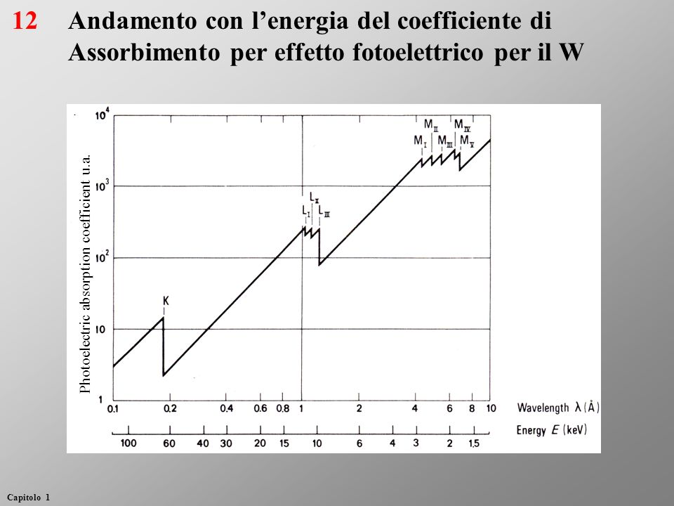 Andamento con l'energia del coefficiente di