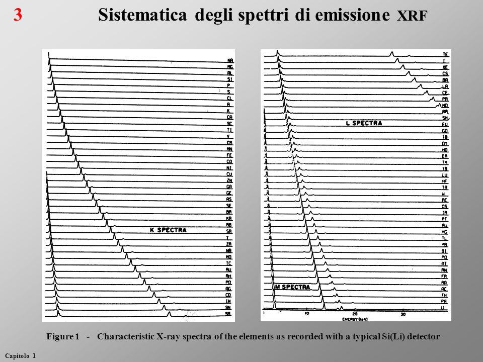 Sistematica degli spettri di emissione xrf