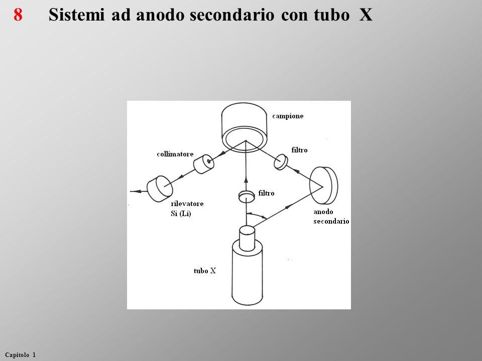 Sistemi ad anodo secondario con tubo X