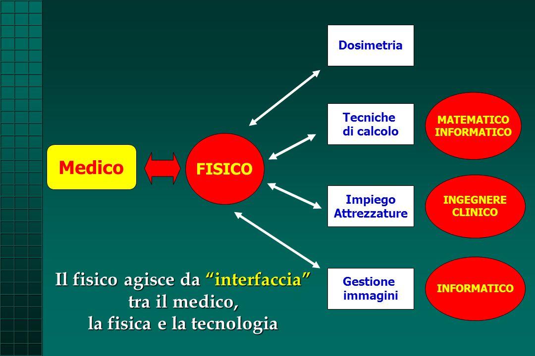 Dosimetria MATEMATICO. INFORMATICO. Tecniche. di calcolo. FISICO. Medico. INGEGNERE. CLINICO.
