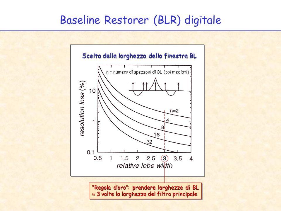 Baseline Restorer (BLR) digitale