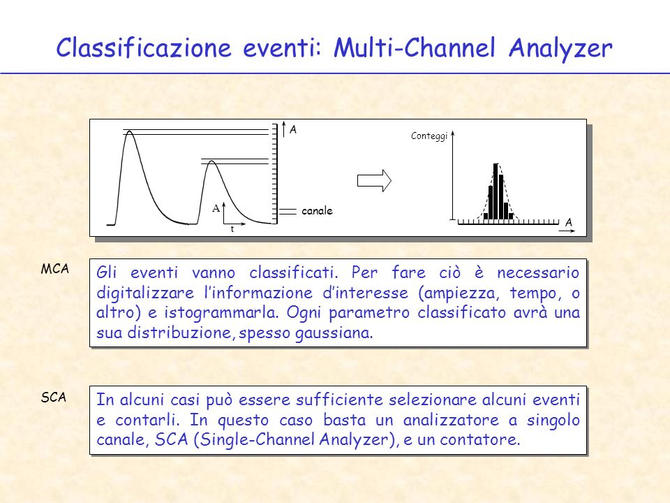 Classificazione eventi: Multi-Channel Analyzer