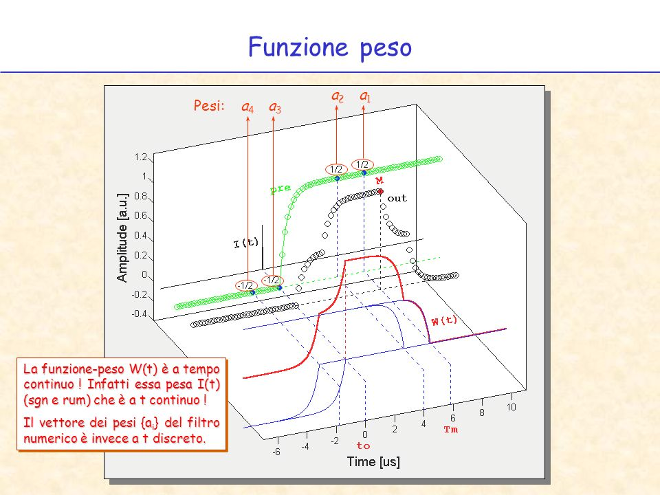 Funzione peso Pesi: a4 a3 a2 a1